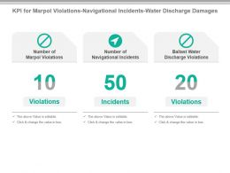 Kpi For Marpol Violations Navigational Incidents Water Discharge Damages Powerpoint Slide
