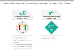 Kpi For National Airspace System Delays Received Landing And Take Off Fees Presentation Slide