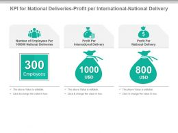 Kpi For National Deliveries Profit Per International National Delivery Powerpoint Slide