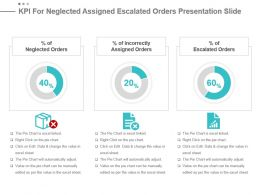 Kpi For Neglected Assigned Escalated Orders Presentation Slide