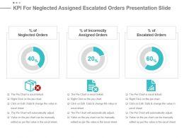 Kpi For Neglected Assigned Escalated Orders Presentation Slide