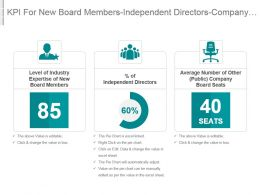 Kpi For New Board Members Independent Directors Company Board Seats Powerpoint Slide