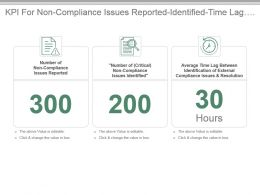 Kpi For Non Compliance Issues Reported Identified Time Lag For Identification Presentation Slide