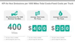Kpi For Nox Emissions Per 1000 Miles Total Costs Fixed Costs Per Truck Presentation Slide