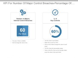 Kpi For Number Of Major Control Breaches Percentage Of Key Controls Ppt Slide