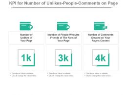 Kpi For Number Of Unlikes People Comments On Page Presentation Slide