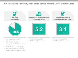 Kpi For On Time Reliability Ratio Fixed Versus Variable Direct Indirect Costs Ppt Slide
