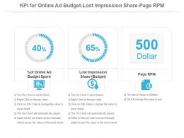Kpi For Online Ad Budget Lost Impression Share Page Rpm Ppt Slide