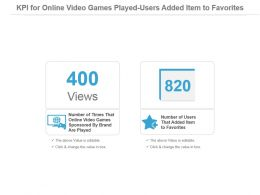 Kpi For Online Video Games Played Users Added Item To Favorites Powerpoint Slide