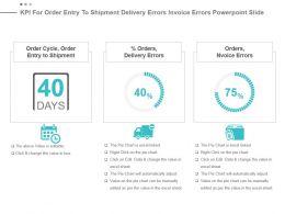 Kpi For Order Entry To Shipment Delivery Errors Invoice Errors Powerpoint Slide