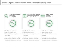 Kpi For Organic Search Brand Index Keyword Visibility Ratio Powerpoint Slide