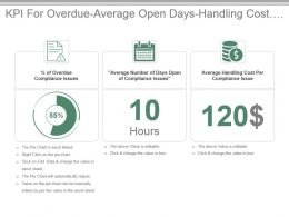Kpi For Overdue Average Open Days Handling Cost Compliance Issues Presentation Slide