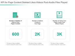 Kpi For Page Content Deleted Likes Videos Post Audio Files Played Ppt Slide