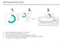 kpi_for_passenger_volume_total_costs_average_costs_per_airplane_presentation_slide_Slide03
