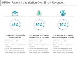 Kpi For Patient Consultation Over Email Revenue From Telephone Internet Ppt Slide