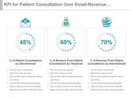 kpi_for_patient_consultation_over_email_revenue_from_telephone_internet_ppt_slide_Slide01