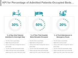 Kpi For Percentage Of Admitted Patients Occupied Beds First Attendances Ppt Slide