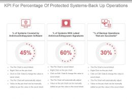 Kpi For Percentage Of Protected Systems Back Up Operations Ppt Slide