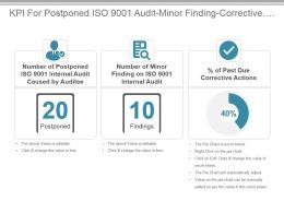Kpi For Postponed Iso 9001 Audit Minor Finding Corrective Actions Presentation Slide