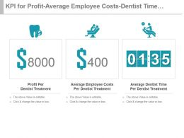 Kpi For Profit Average Employee Costs Dentist Time Per Treatment Powerpoint Slide