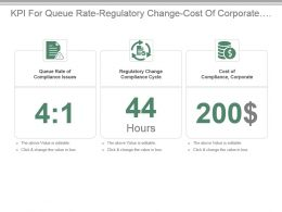 Kpi For Queue Rate Regulatory Change Cost Of Corporate Compliance Powerpoint Slide