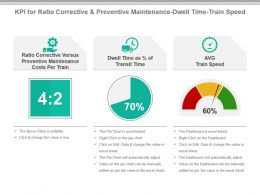 Kpi For Ratio Corrective And Preventive Maintenance Dwell Time Train Speed Ppt Slide