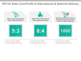 Kpi For Ratio Cost Profit Of International And National Delivery Presentation Slide