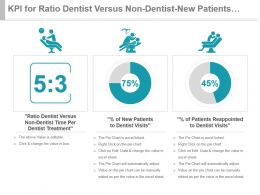 Kpi For Ratio Dentist Versus Non Dentist New Patients Reappointed Presentation Slide