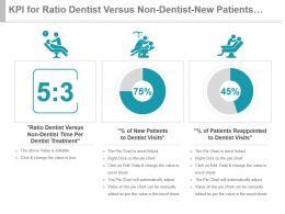 kpi_for_ratio_dentist_versus_non_dentist_new_patients_reappointed_presentation_slide_Slide01