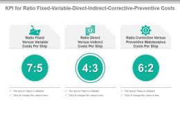 Kpi For Ratio Fixed Variable Direct Indirect Corrective Preventive Costs Presentation Slide
