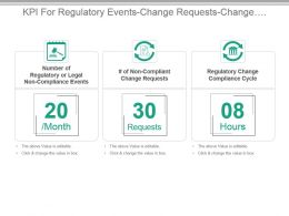 Kpi For Regulatory Events Change Requests Change Compliance Cycle Powerpoint Slide