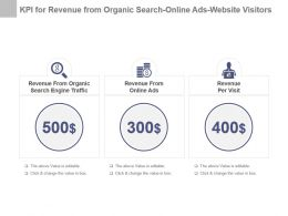 Kpi For Revenue From Organic Search Online Ads Website Visitors Presentation Slide