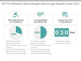 Kpi For Revenue Spent Budget Spent Legal Dispute Cycle Time Presentation Slide