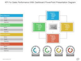 Kpi For Sales Performance With Dashboard Powerpoint Presentation Diagram