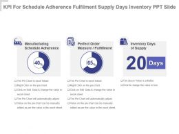 Kpi For Schedule Adherence Fulfilment Supply Days Inventory Ppt Slide
