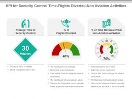 Kpi For Security Control Time Flights Diverted Non Aviation Activities Presentation Slide