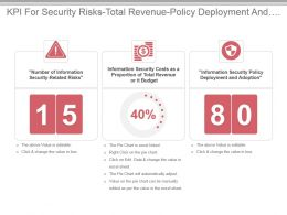 Kpi For Security Risks Total Revenue Policy Deployment And Adoption Ppt Slide