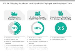 Kpi For Shipping Solutions Lost Cargo Ratio Employee Non Employee Costs Ppt Slide