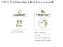 Kpi For Stock Receiving Time Logistics Costs Presentation Slide
