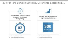 Kpi For Time Between Deficiency Occurrence And Reporting Improvement Steps Powerpoint Slide