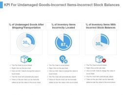Kpi For Undamaged Goods Incorrect Items Incorrect Stock Balances Ppt Slide