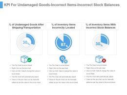 Kpi For Undamaged Goods Incorrect Items Incorrect Stock Balances Ppt Slide