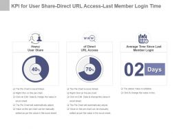 Kpi For User Share Direct Url Access Last Member Login Time Powerpoint Slide