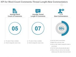 Kpi For Word Count Comments Thread Length New Commentators Powerpoint Slide