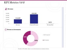 KPI Metrics Revenue Ppt Powerpoint Presentation Infographic Template Outfit