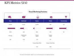 KPI Metrics Statistics Ppt Powerpoint Presentation Designs Download