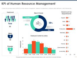 KPI Of Human Resource Management Finance Ppt Powerpoint Presentation Infographics Deck