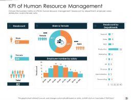 KPI Of Human Resource Management Technology Disruption In HR System Ppt Sample