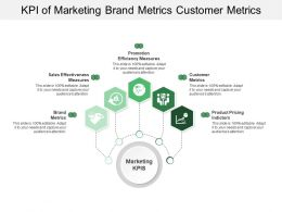 Kpi Of Marketing Brand Metrics Customer Metrics