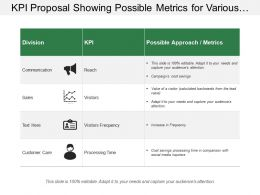Kpi Proposal Showing Possible Metrics For Various Departments